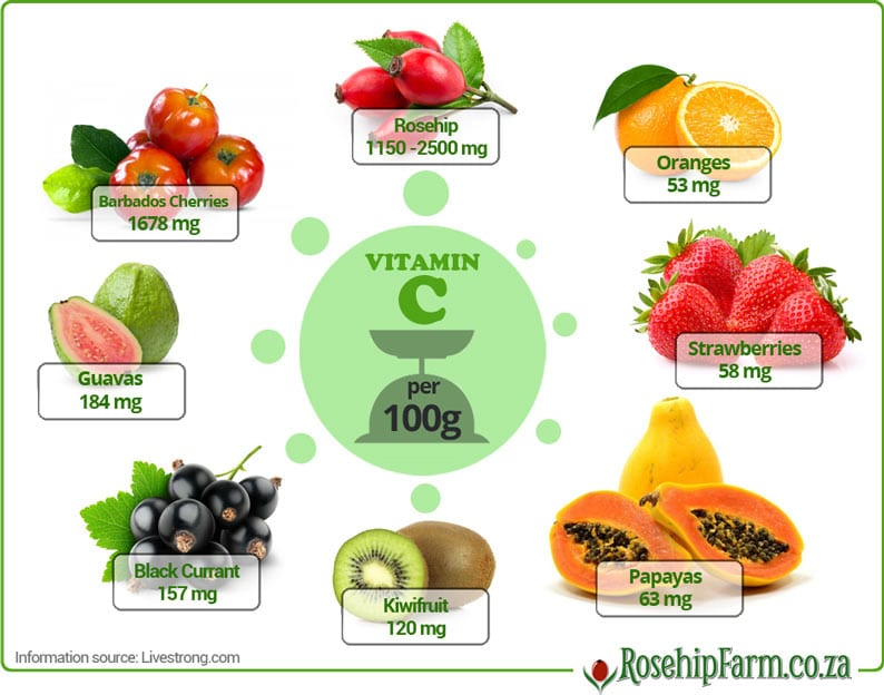 various fruit with their vitamin c content